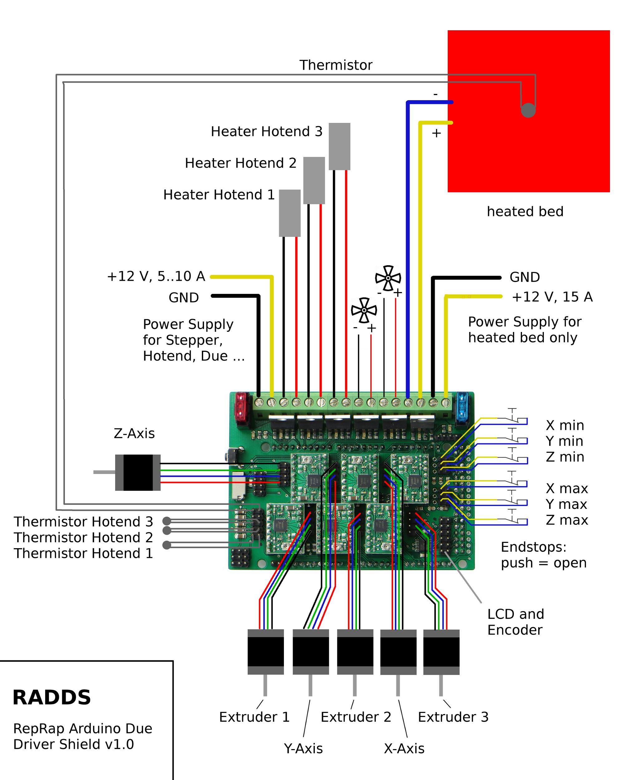 RADDS für den Arduino Due on